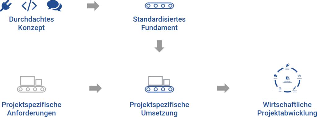 Schematische Darstellung der Funktionsweise unseres pAutomation Frameworks